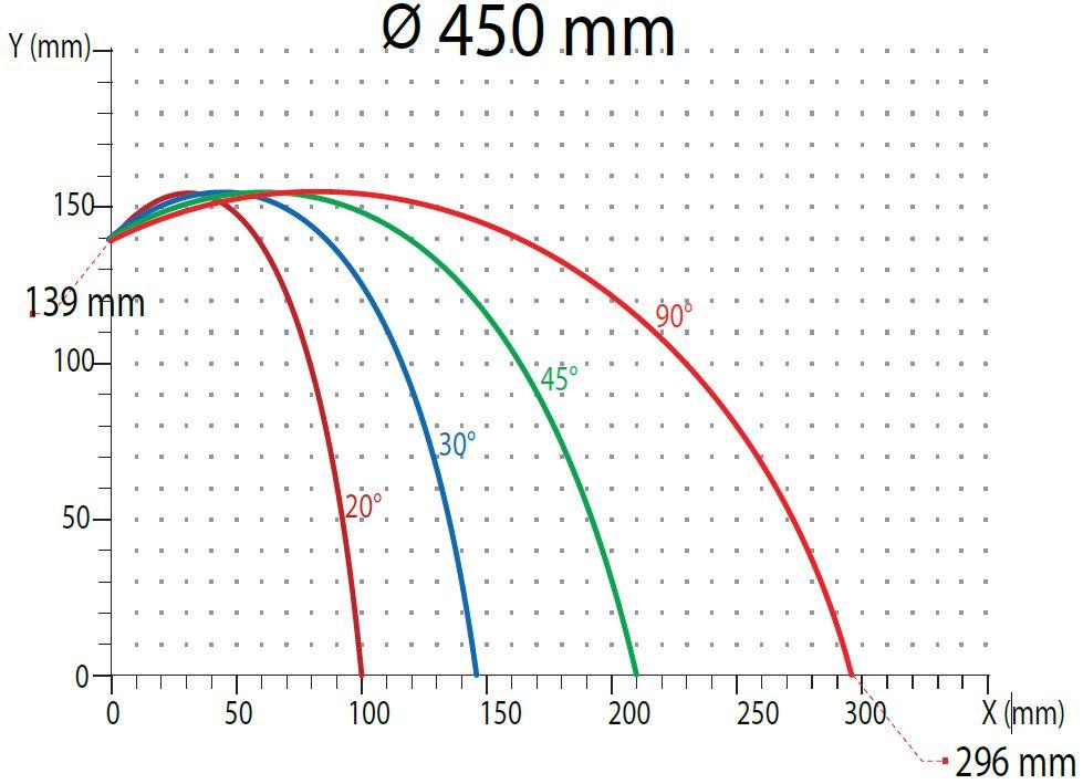 OMRM-125 Masina automata de debitat profile PVC si aluminiu - diagrama taiere