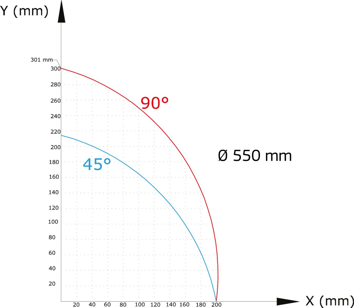 OMRM-133 Masina de debitat profile aluminiu la doua capete - diagrama de taiare
